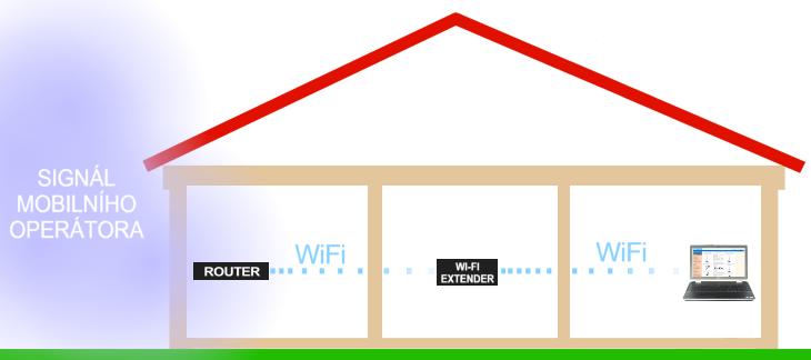 Jak prodloužit dosah WiFi signálu a k 3G nebo LTE mobilnímu připojení k internetu