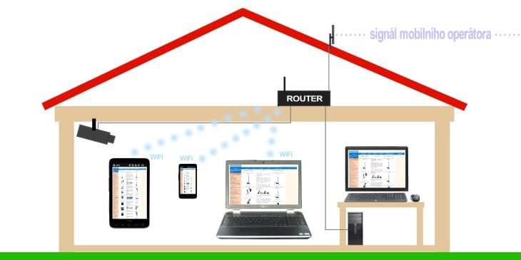 Připojení k internetu pomocí routeru s Wifi
