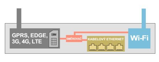 Zjednodušené schéma routeru GSM - WiFi - 4x kabelové připojení
