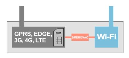 Zjednodušené schéma routeru GSM - WiFi